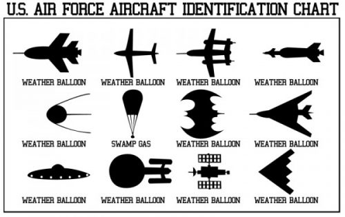 U.S. Air Force Aircraft Identification Chart